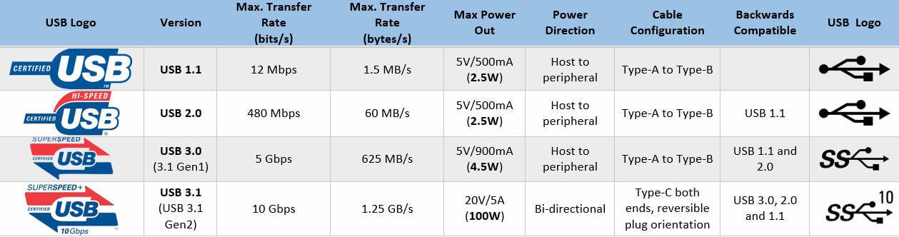 diferencias usb 2.0 3.0 y 3.1