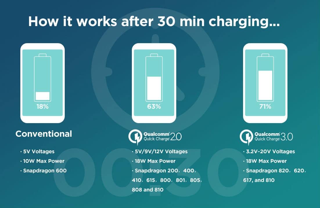 como funciona carga rapida quick charge 3-0