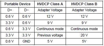 Protocolos de tensión Quick Charge 3.0