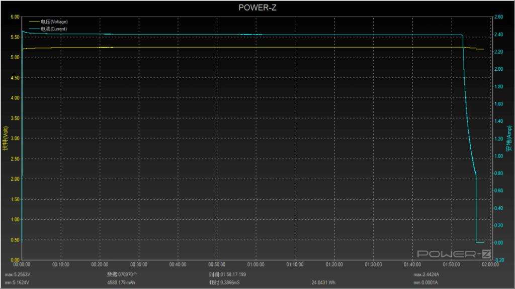 Gráfico de carga Apollo con cargador 5V