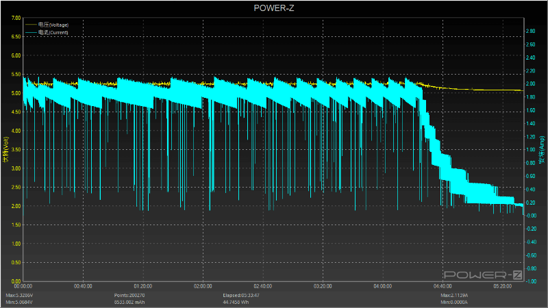 Carga estándar a 5V Powerbank Tronsmart 10000 mAh