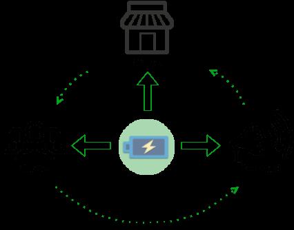 estación de carga móvil retorno inversión