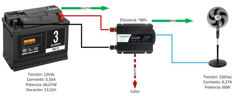Duración batería 12V con inversor