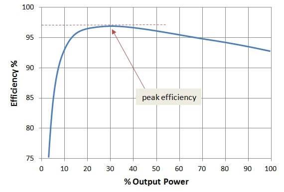 eficiencia inversor de corriente